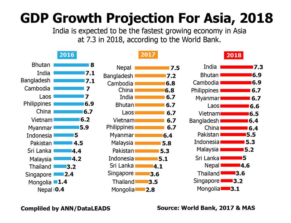 GDP Growth Projection for Asia,  2018 (Source World Bank, 2017)