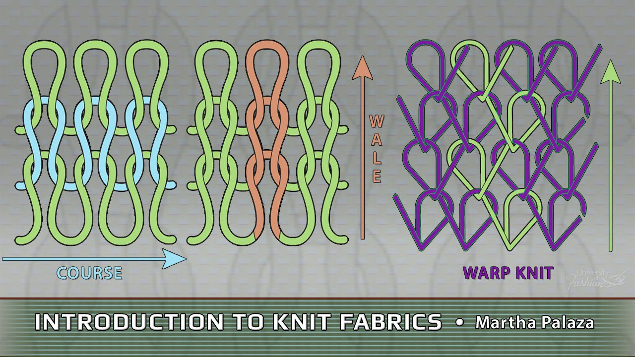 Knitting Fabric Structure : Introduction to knit fabrics university of fashion