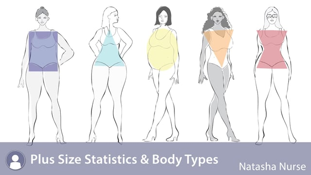 plus size body types