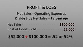 Understanding Retail Profit & Loss